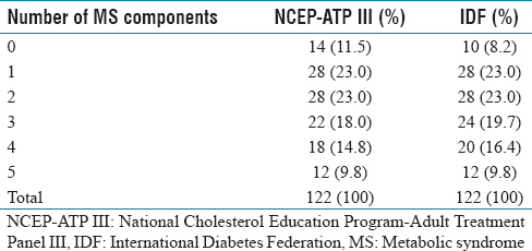 Table 1: Percentage of participants per number of metabolic syndrome components