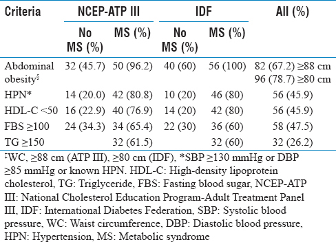 Table 2: Prevalence of individual components of the metabolic syndrome among the study population