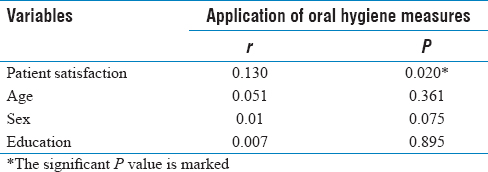 Table 2: The correlation coefficient (<i>r</i>) between the application of oral hygiene measures and sociodemographic factors