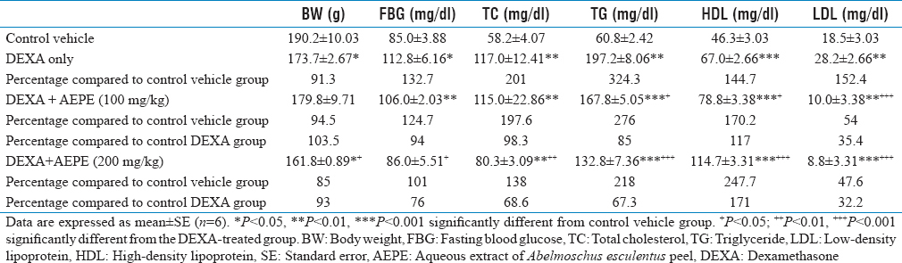 Table 1: Effect of the aqueous extract of <i>Abelmoschus esculentus</i> peel on body weight, fasting blood glucose, and lipid profile