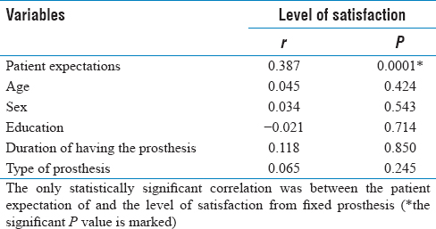Table 1: Correlation coefficient (<i>r</i>) between the level of patient satisfaction and the analyzed factors