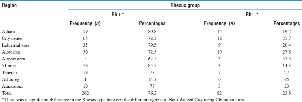 Table 4: Geographic distribution of Rh blood group among study subjects