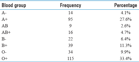 Table 6: Distribution of ABO and Rh blood groups among study subjects