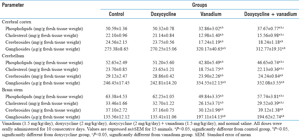 Table 3: Effect of doxycycline on the levels of phospholipids, cholesterol, cerebrosides, and gangliosides in the rat brain areas following vanadium administration